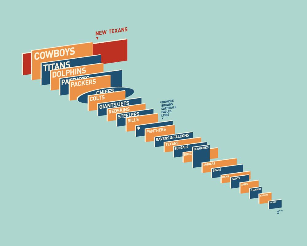 Comparing NFL Stadium Screens infographic