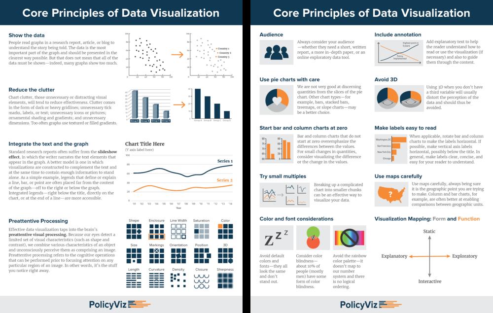 Core-Principles-of-DataViz-Cheatsheet-PolicyViz.png
