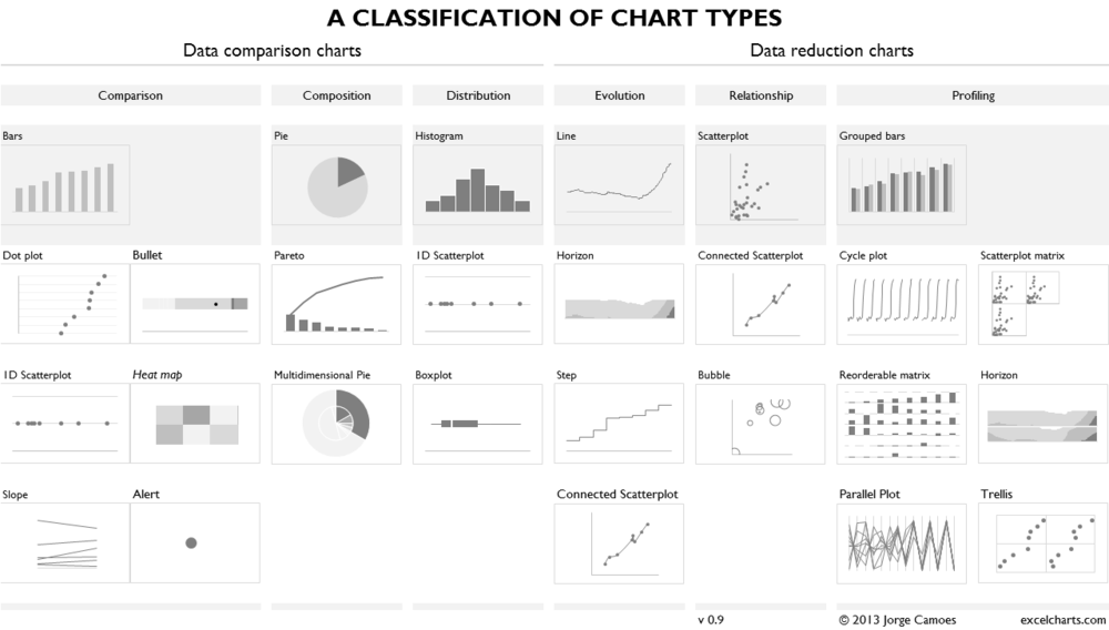 A-Classification-of-Chart-Types-Jorge-Camoes.png