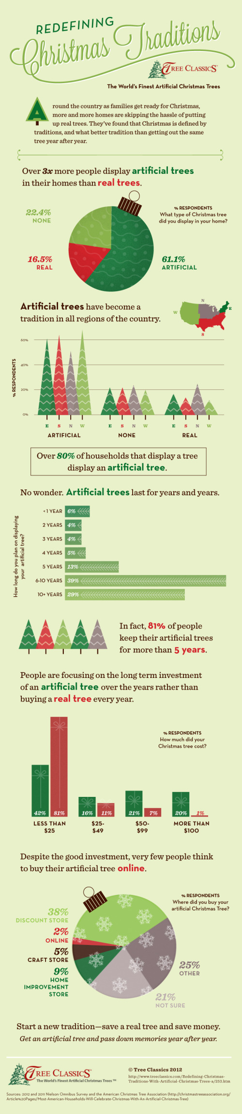The New Christmas Tradition...Artificial Christmas Trees! infographic