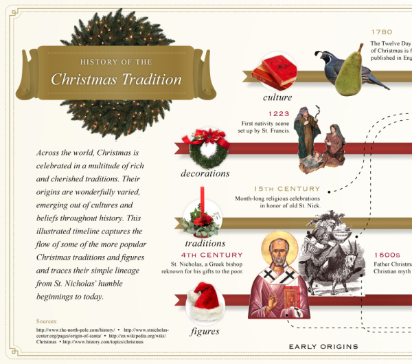 The History of the Christmas Tradition infographic