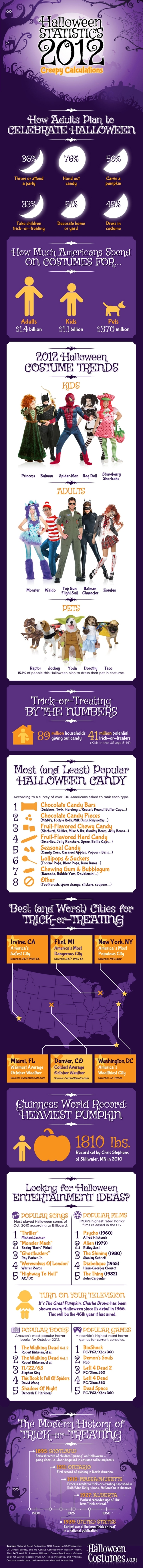 Halloween Statistics 2012: Creepy Calculations infographic