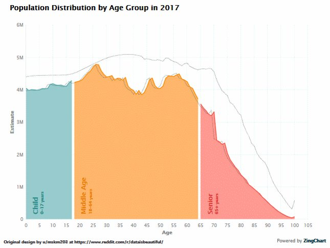 Projected population distribution per age group static chart built in ZingChart