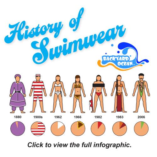 The Visual History of Swimwear infographic