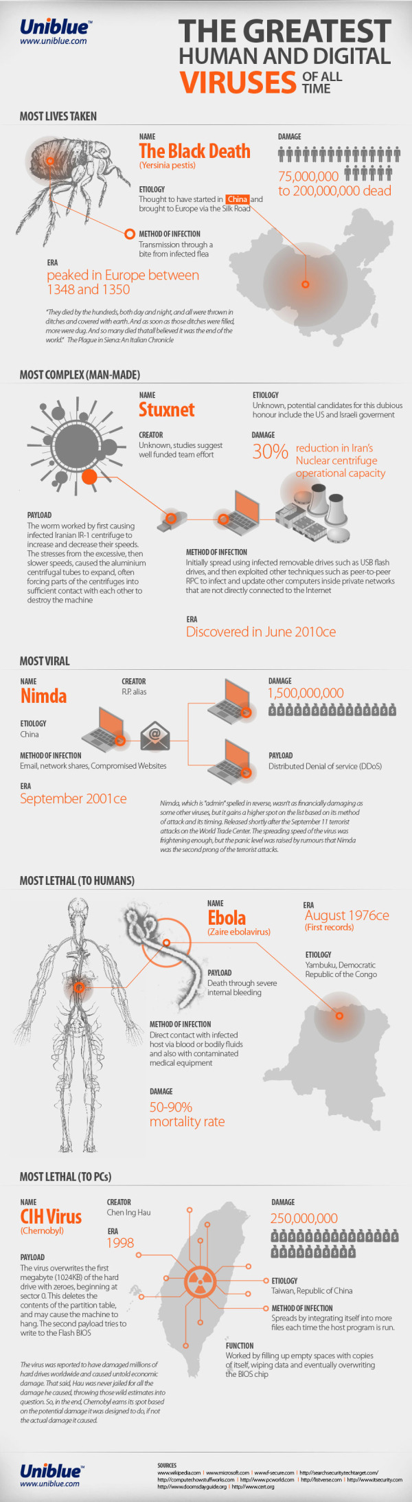 The Greatest Human and Digital Viruses of All Time infographic