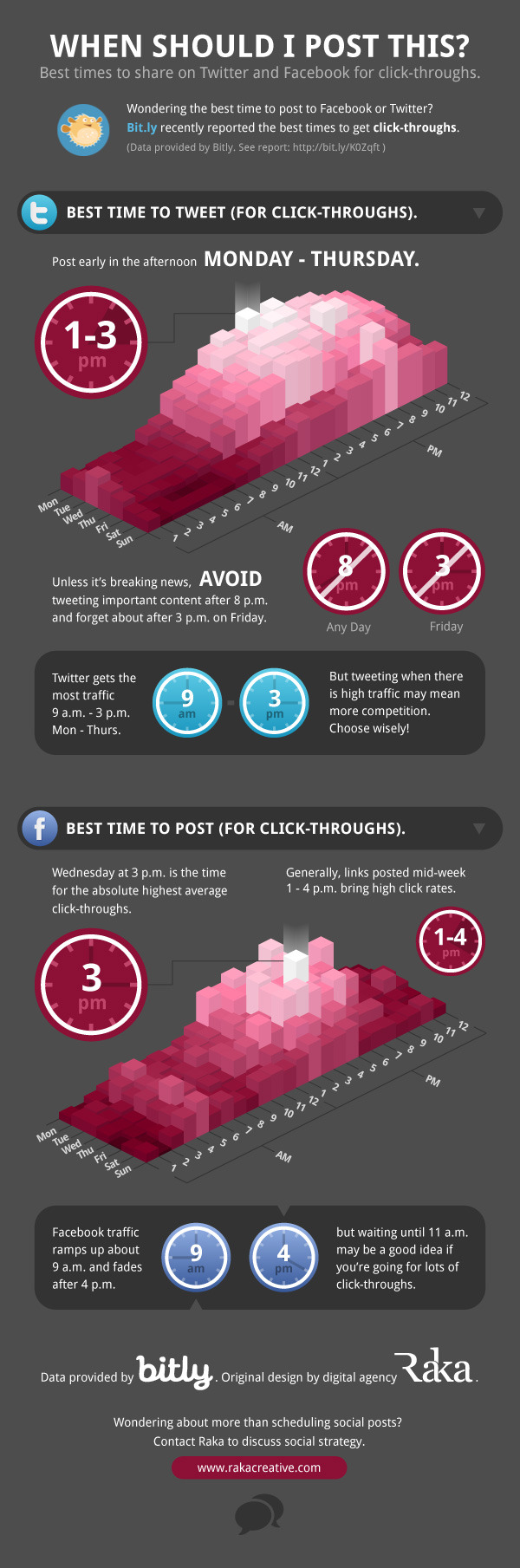 Best Times to Tweet or Post on Facebook infographic