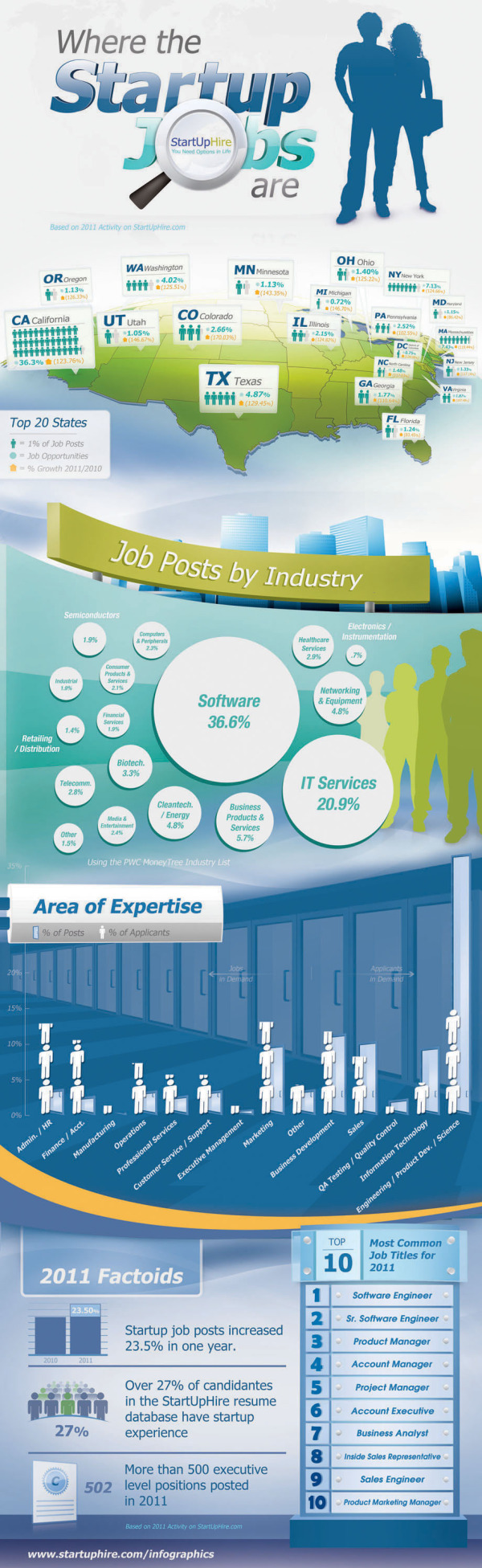 Where the Startup Jobs are infographic