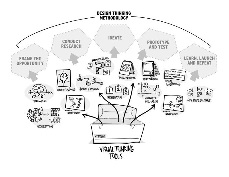 Design Thinking vs. Visual Thinking infographic explanation