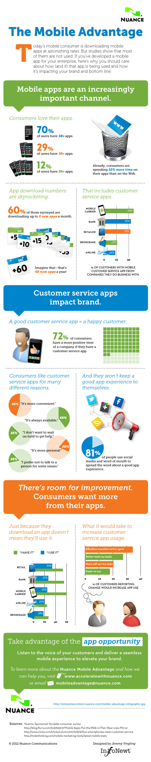 Client Infographic: The Mobile Advantage infographic