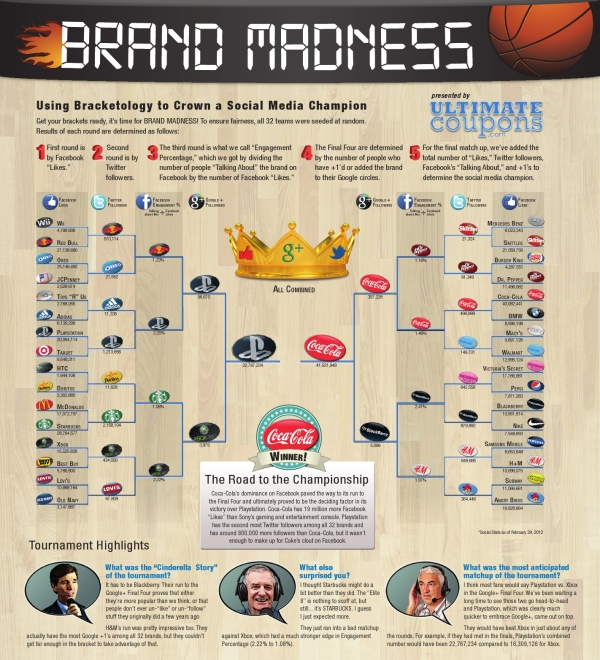 Brand Madness! Social Media Bracketology infographic