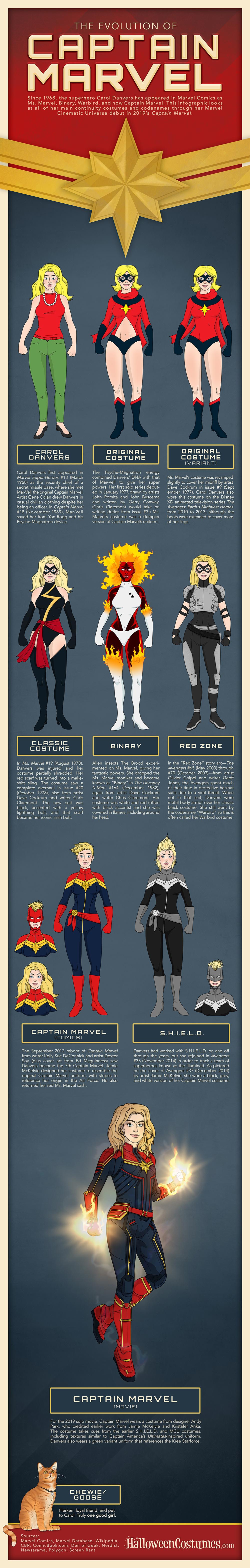 The Evolution of Captain Marvel infographic