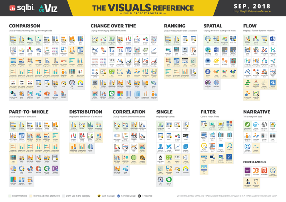 The Visuals Reference for Microsoft PowerBI