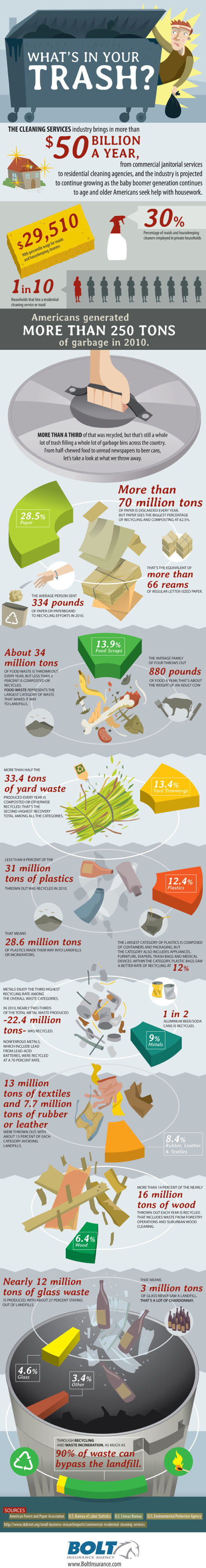 What's In Your Trash? infographic