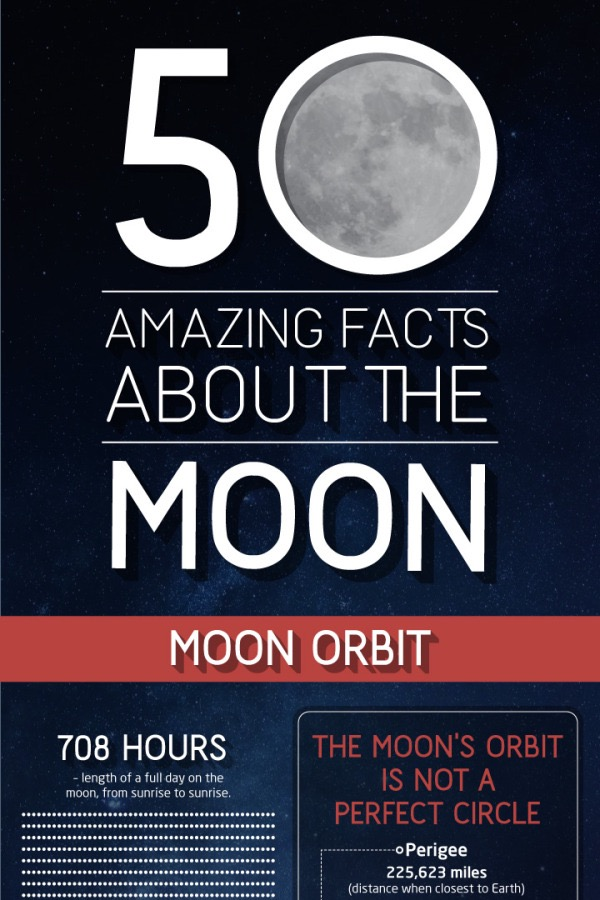 50 Amazing Facts About the Moon