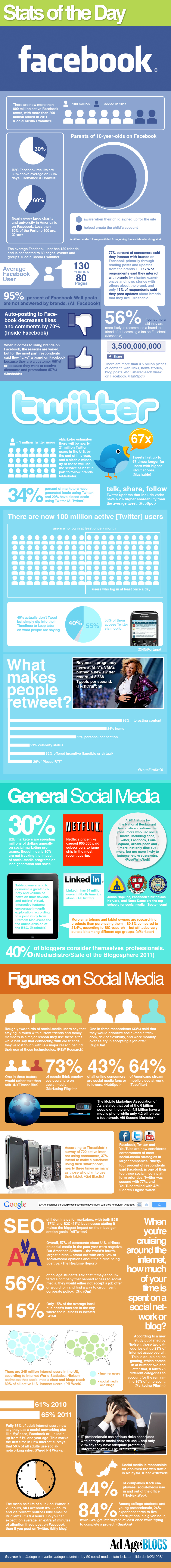 Social Media Stats of the Day infographic
