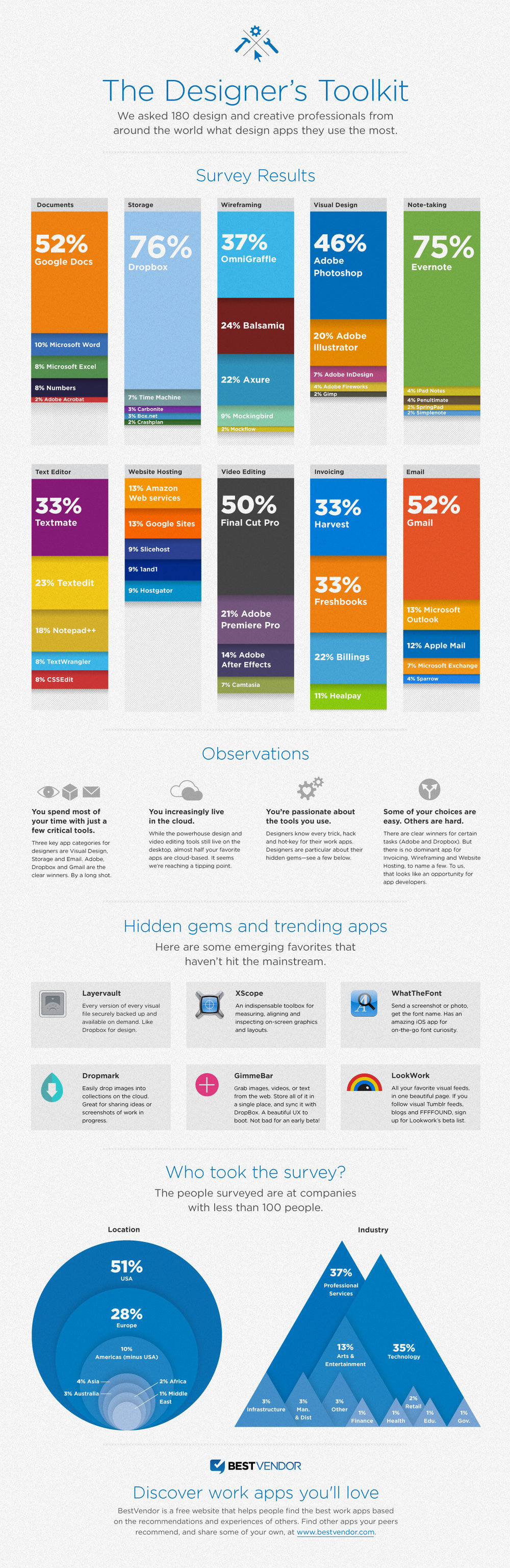 The Designer's Toolkit: The Most Popular Design Tools infographic