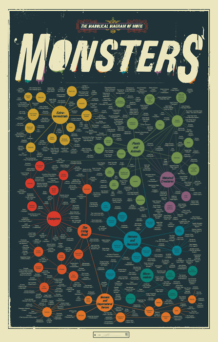 The Diabolical Diagram Of Movie Monsters Cool Infographics