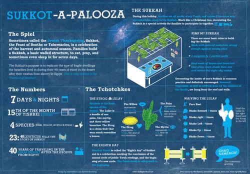 Sukkot-A-Palooza — Cool Infographics