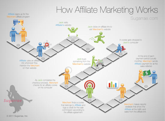 Client Infographic: How Affiliate Marketing Works infographic