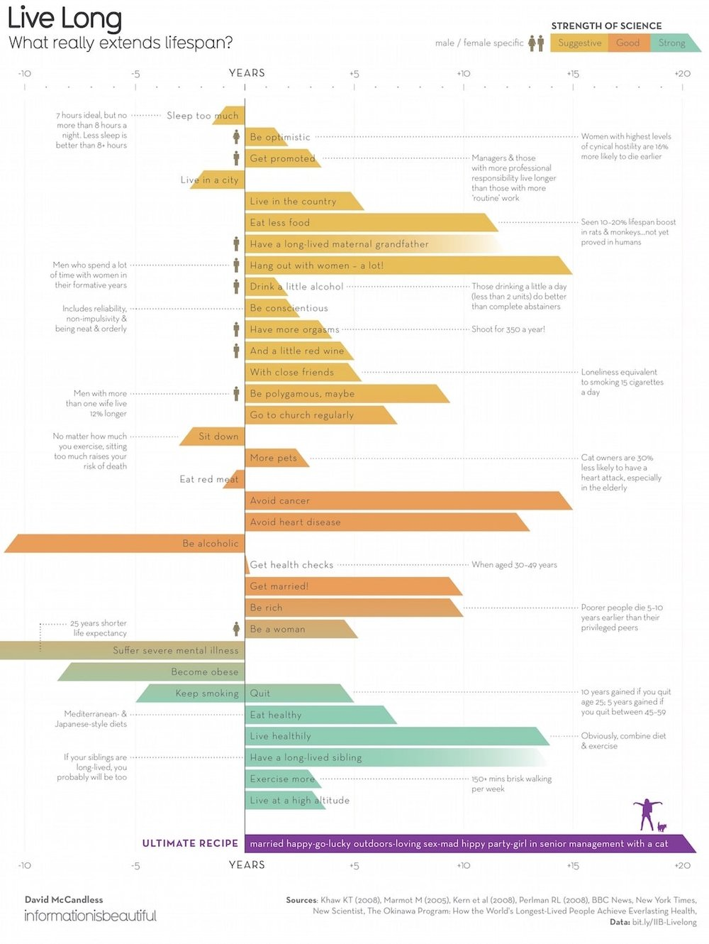 Live Long: What Really Extends Lifespan? infographic