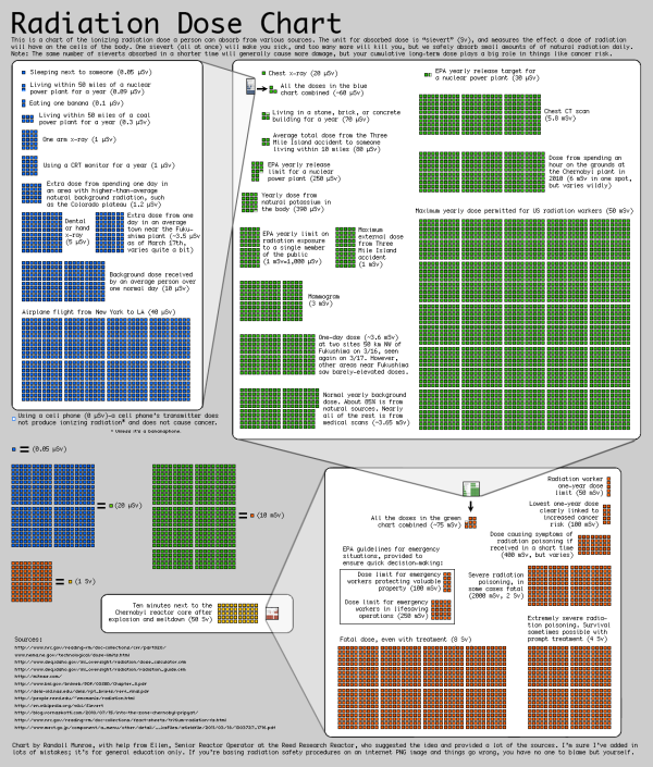 The Radiation Dose Chart Cool Infographics