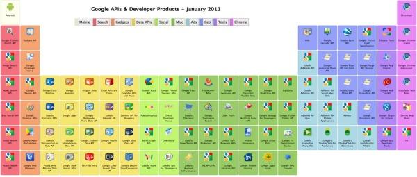 Google's Periodic Table of APIs & Developer Tools