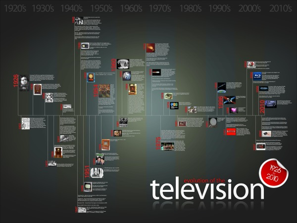 The Evolution of the Television - infographic timeline