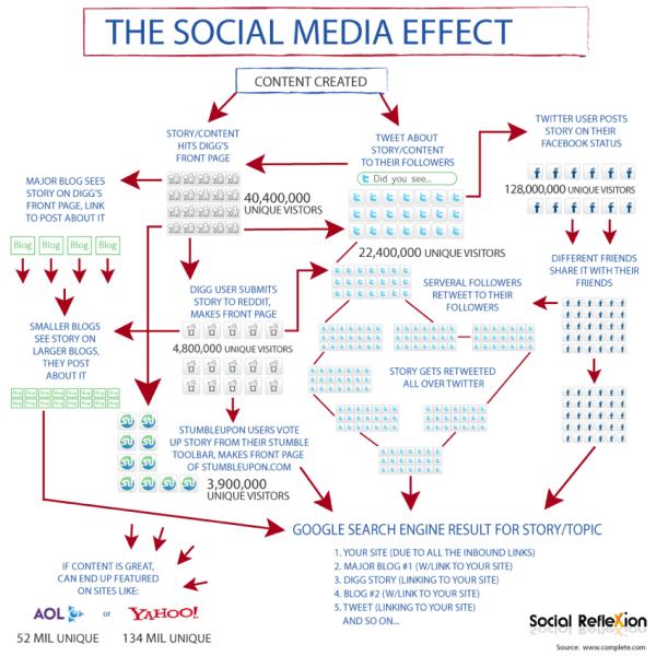 The Social Media Effect flowchart