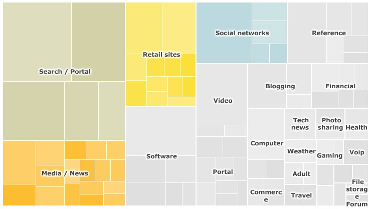 Visualizing the Internet - infographic treemap