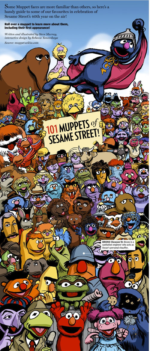 101 Muppets of Sesame Street infographic — Cool Infographics