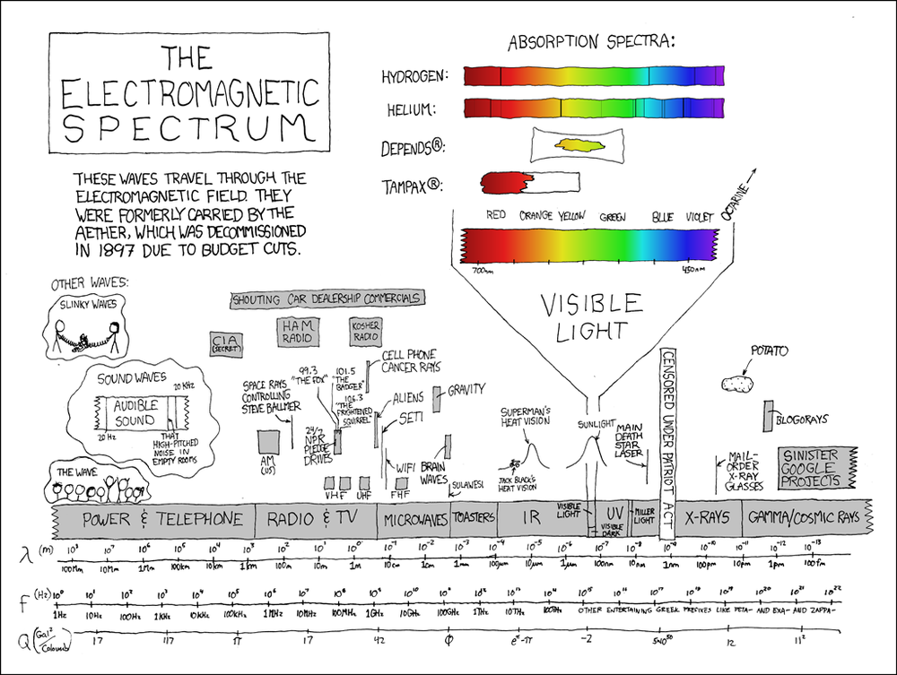 The Electromagnetic Spectrum - infographic comic — Cool