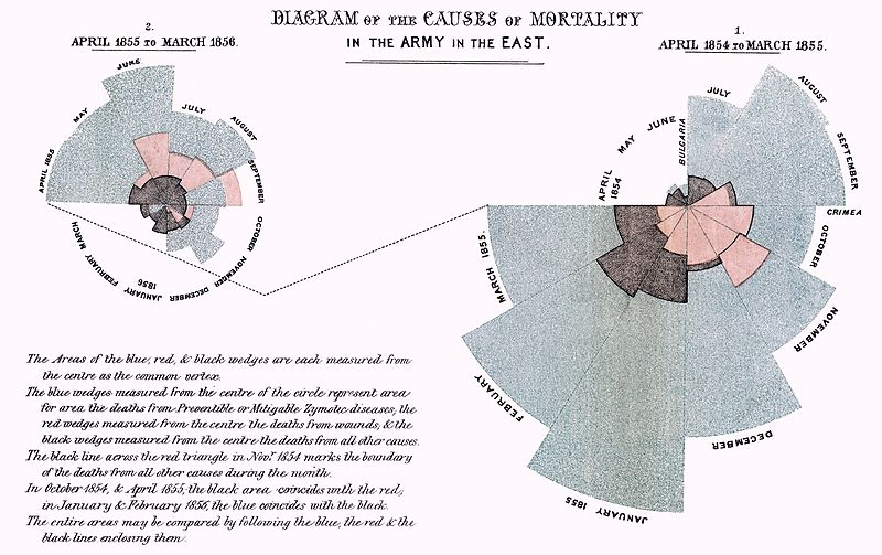 Florence Nightingale: Causes of Mortality infographic from 1858!