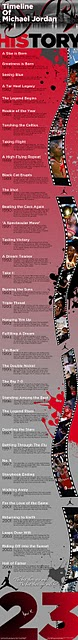 The Timeline of Michael Jordan
