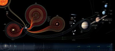 50 Years of Space Exploration - Visual Flight Map