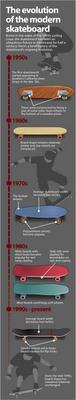 skateboard-evolution.png