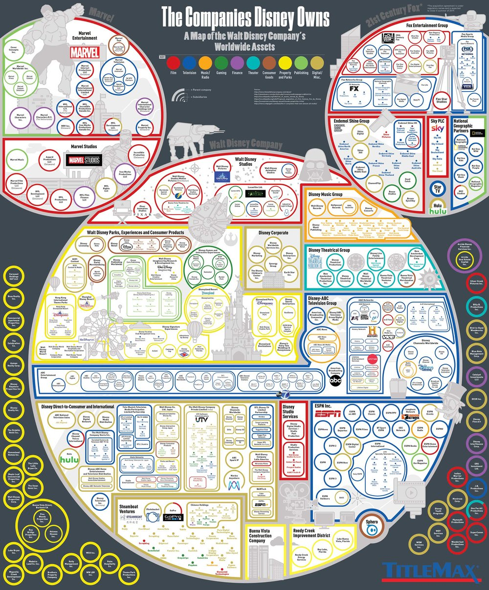 All the Companies Owned by Disney