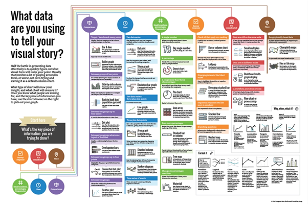 Chart Chooser infographic poster from Stephanie Evergreen