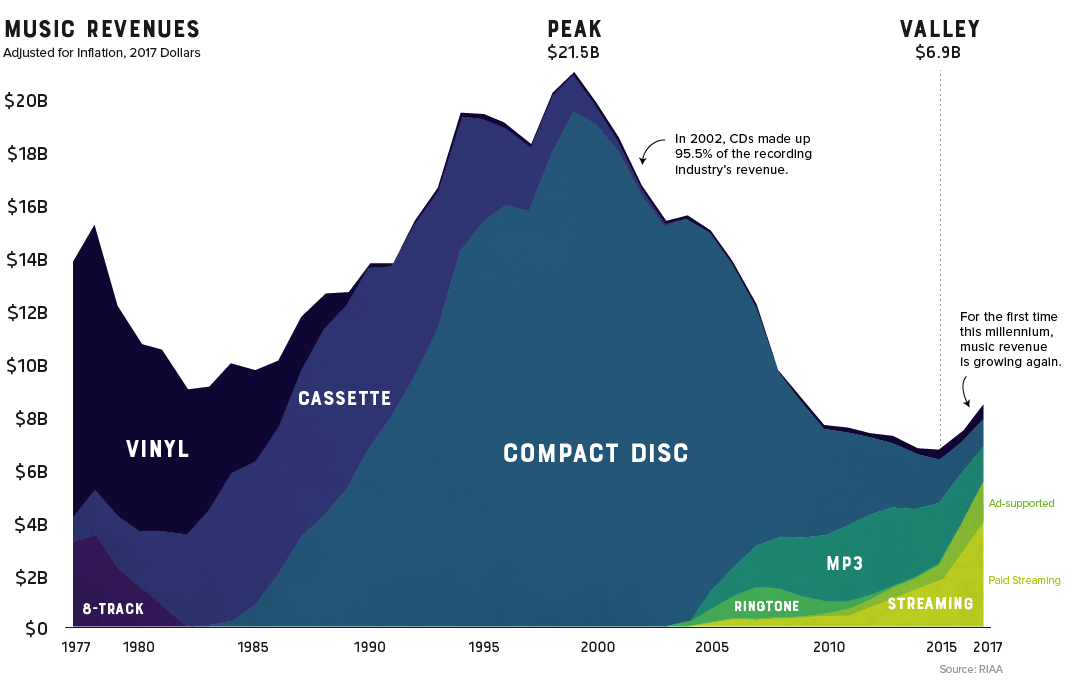 Visualizing 40 Years Of Music Industry Sales Cool