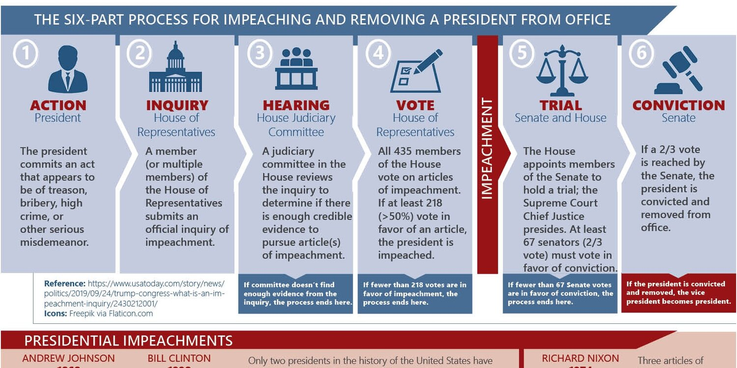 How Does Impeachment Work Cool Infographics
