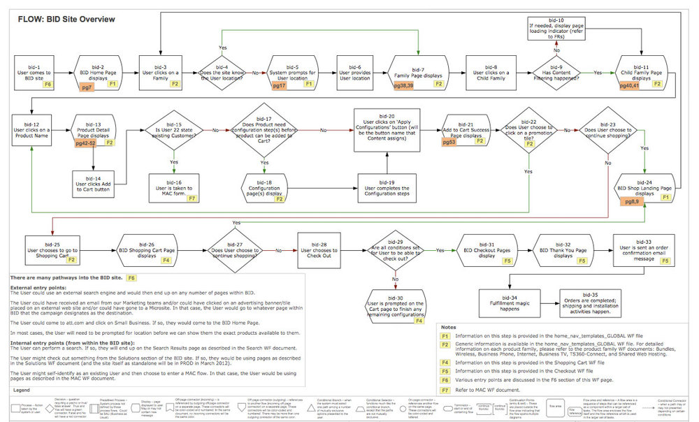 Site map / page flow that I created for the project -