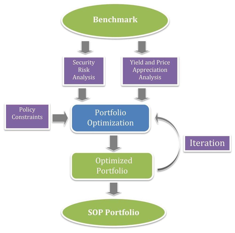 GFA SOP Decision Process.jpg