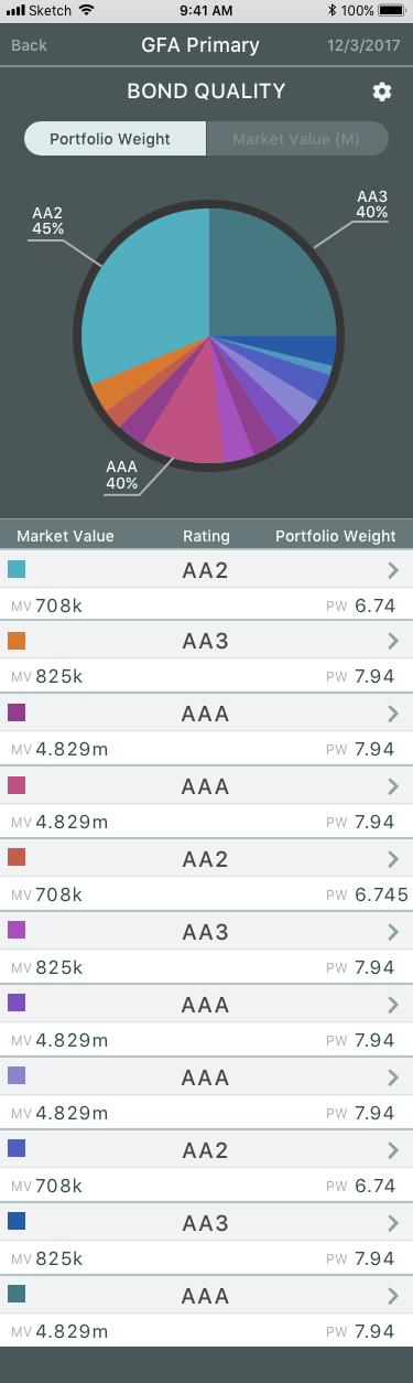 Portfolio Weight Pie Chart