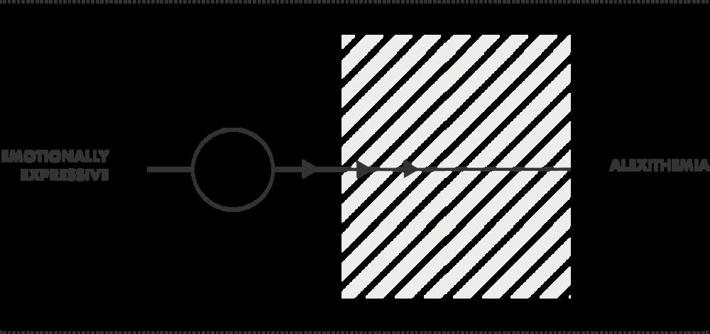 Alexithemia_Diagram3.png