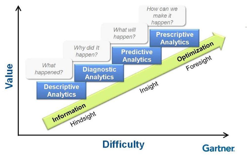 Gartner Value vs Difficulty of Analytics