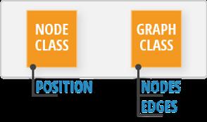 Node class vs Graph Class