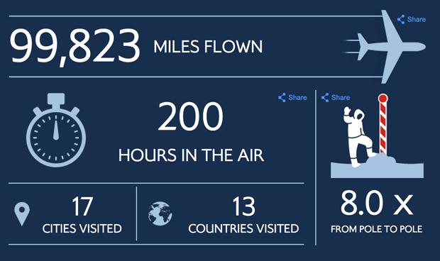 BA Dashboard Visualisation