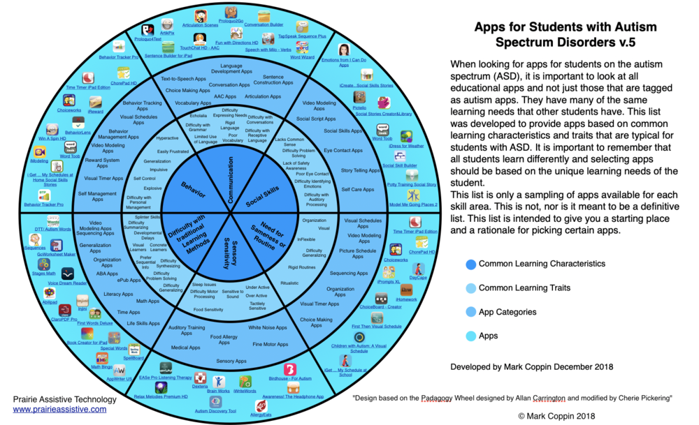 Apps wheel for students with autism spectrum disorders - Version 5