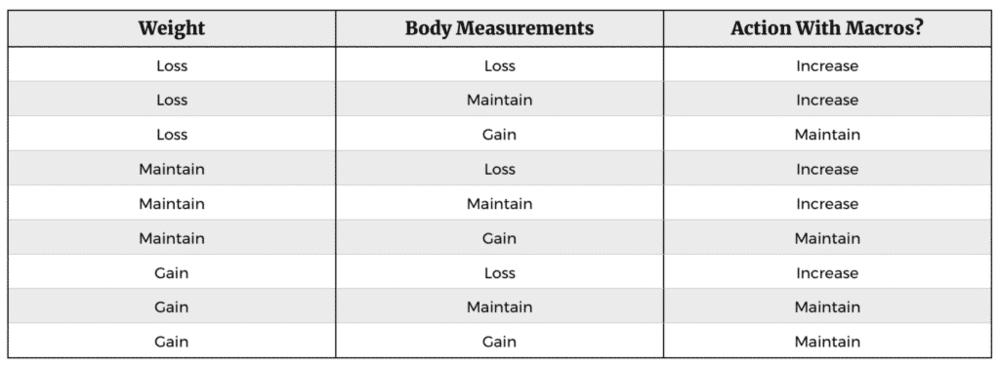 Adjusting Your Macros while Reverse Dieting