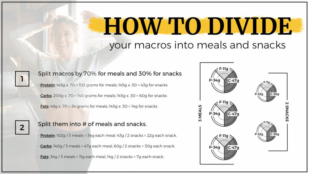 How to Divide Your Macros Into Meals and Snacks