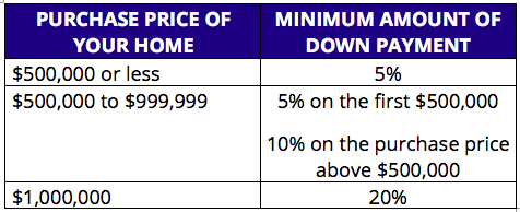 Requirements for Down Payment in Canada